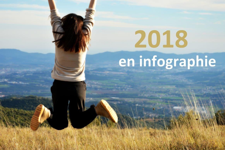 2018 en infographie avec WAKA COMMUNICATION